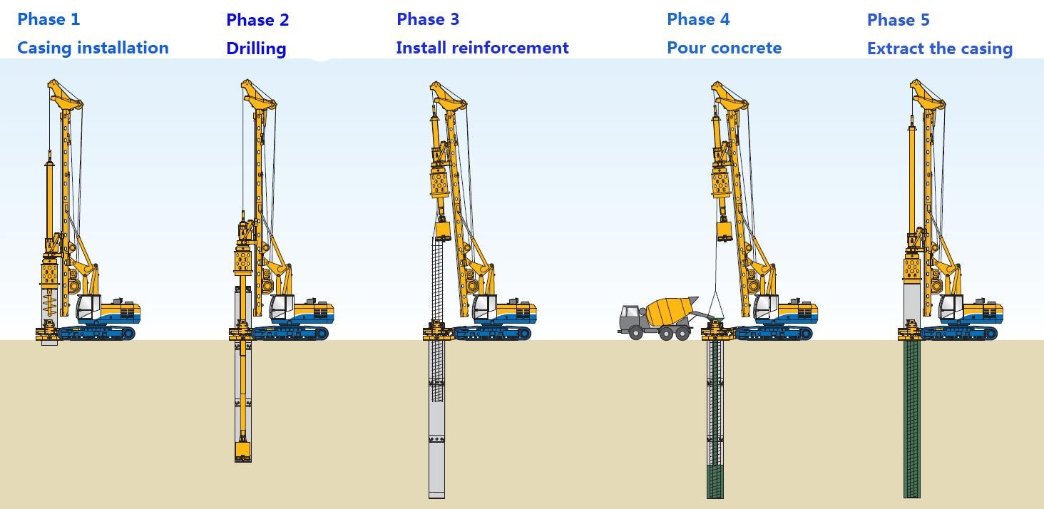 Fully Cased Drilling With Oscillator News Information